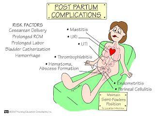 Postpartum complications - Nursing School: Obstetrics and Newborn Mnemonics