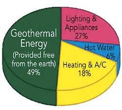 Geothermal Energy Graph