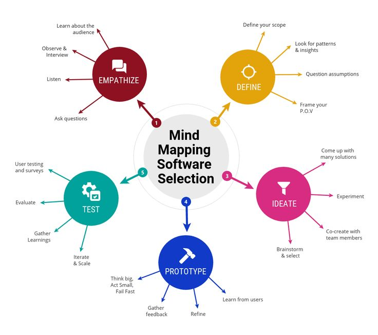 How to Select the Best Mind Mapping Software for Your