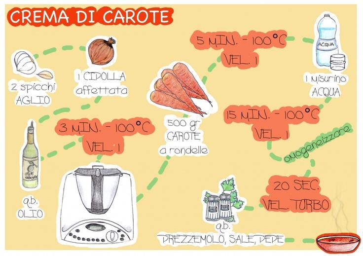 La ricetta visuale della crema di carote con il Bimby @kcianca #visualbimby