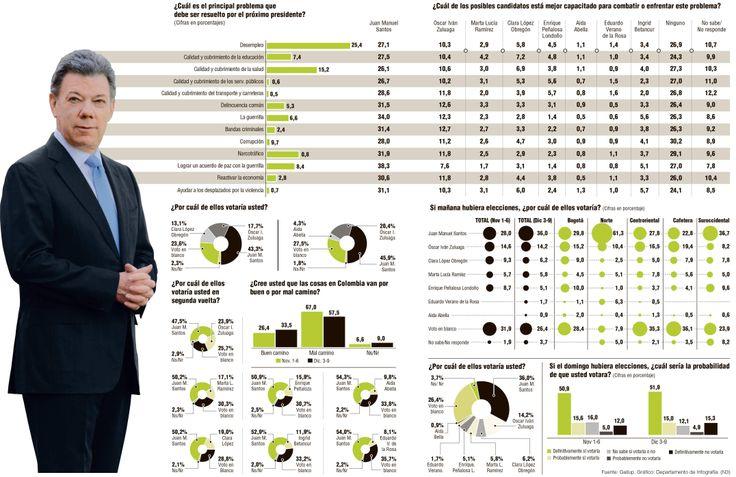 Santos es el único que suma pero habría segunda vuelta Santos le saca más de 20 puntos al segundo candidato que es Óscar Iván Zuluaga, en la mayoría de los escenarios planteados en la encuesta.