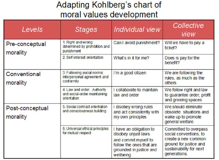 describe kohlberg's stages or moral development Carol gilligan: moral development a community of moles gives shelter to a homeless porcupine the moles, however kohlberg's stages of moral development 4:09.