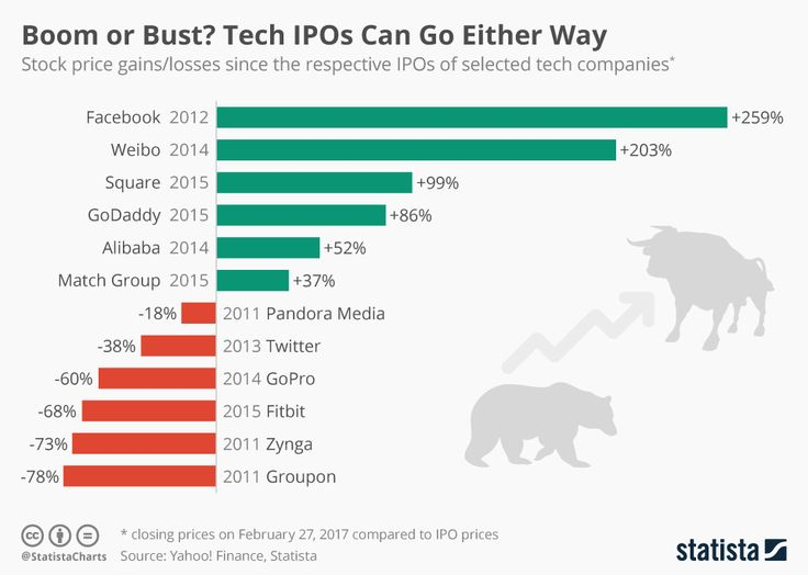 Infographic: Boom or Bust? Tech IPOs Can Go Either Way... This chart shows how stock prices of tech companies have changed since their respective IPOs. | Statista ... #Infographics #Data #Maps