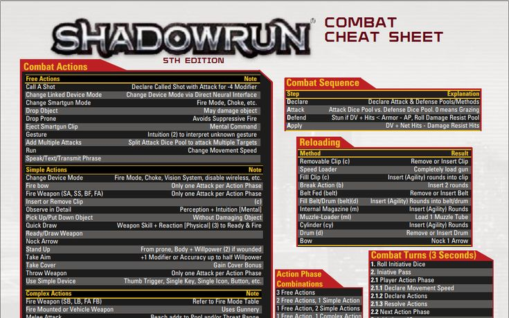 Shadowrun Combat Cheat Sheet by adragon202.deviantart.com on @DeviantArt