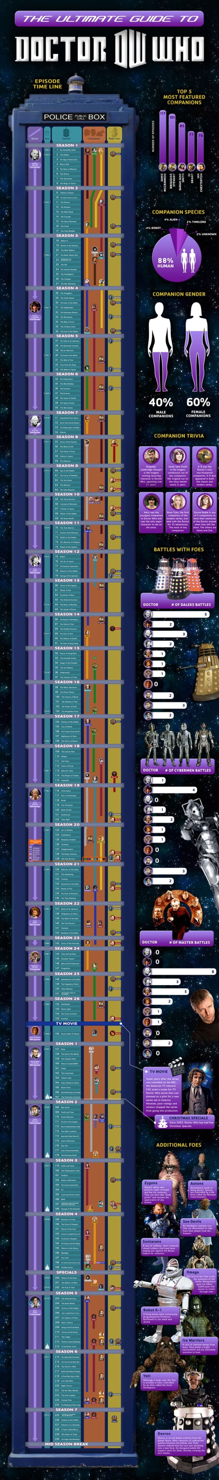 Doctor Who breakdown of doctors, companions and monsters