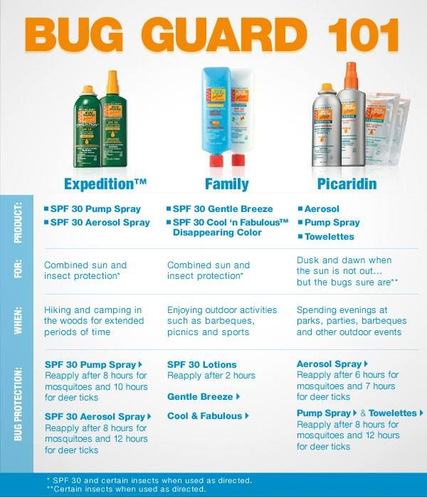 Avon Skin So Soft Bug Guard 101 to order  www.youavon.com/kreid9784