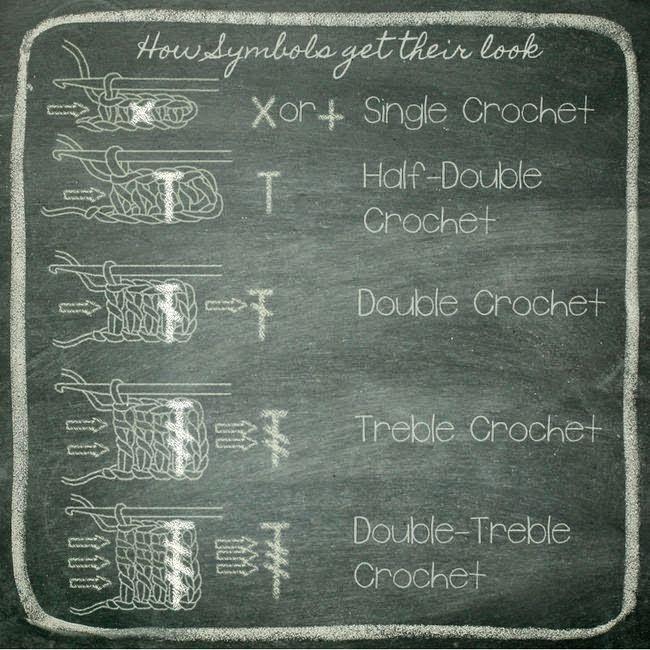 lo spazio di lilla: Simboli degli schemi a maglia e all'uncinetto
