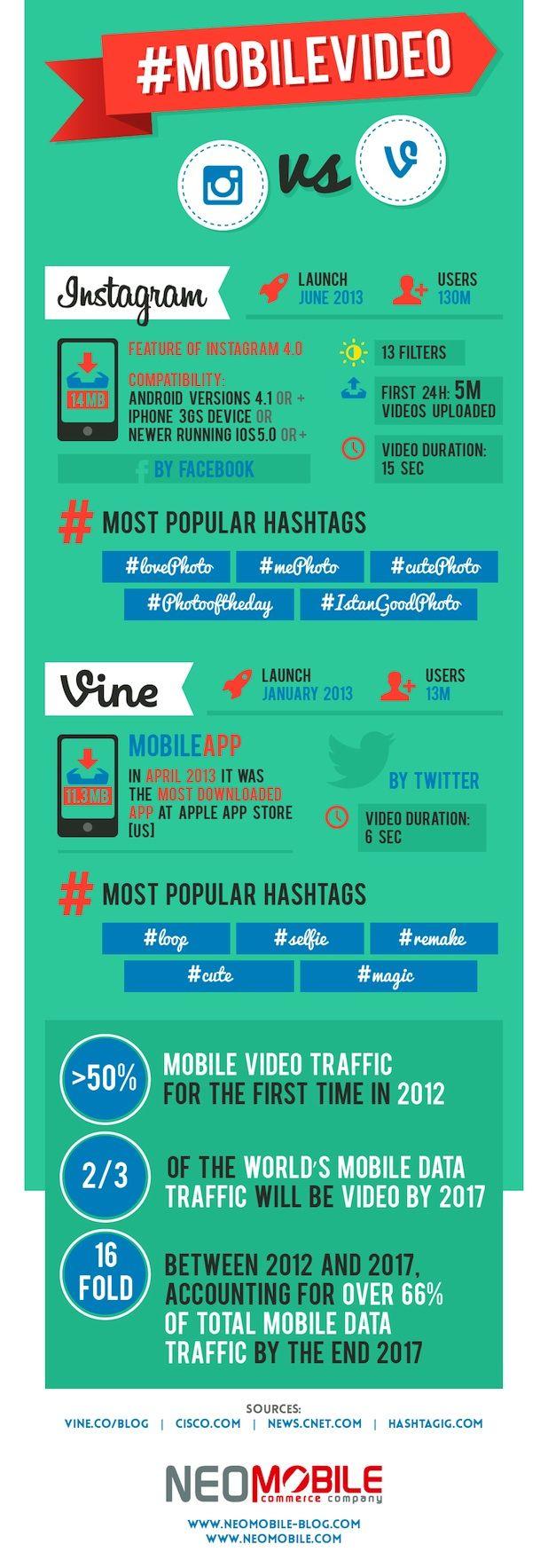 #Infografía comparativa Vine e Instagram -