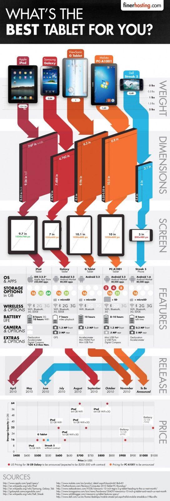Quelle est la meilleure tablette tactile ?