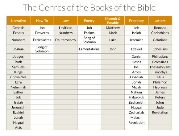 8 best images about Bible on Pinterest | Exploring, God and The bible
