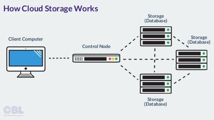How Cloud Storage Works Cloud Storage Cloud Data Cloud Computing Companies