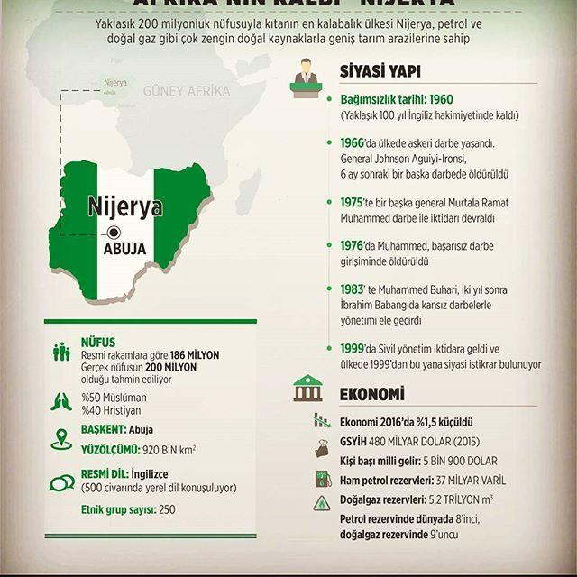 """""""Afrika'nın Kalbi"""" Nijerya  #africa #afrika #kalbi #nigeria #nijerya #bağımsızlık #tarihi #1960 #siyasi #ekonomi #nüfus #abuja #tarih #petrol #ve #doğalgaz #rezerv #infografik  #infographic #ingilizce ##güncel #haber #anadoluajansi"""