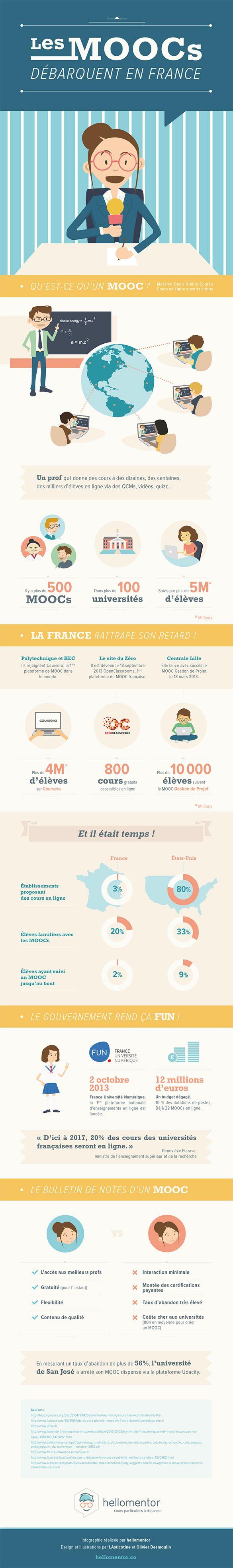 Graphisme & interactivité blog par Geoffrey Dorne » [infographie] Les Moocs arrivent en France !