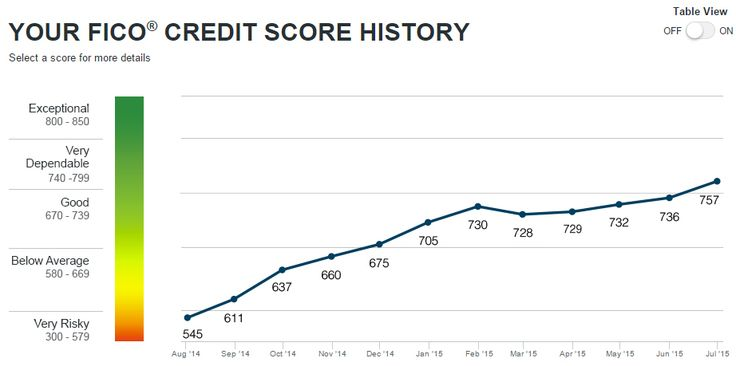 Foreclosure on your credit report? How I raised my credit scores over 200 points by removing a foreclosure & other negative items from my credit reports.