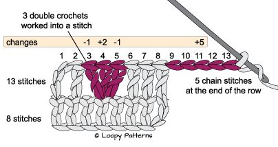 Crocheting Lessons : Crochet lessons Ganchillo - Crochet Pinterest