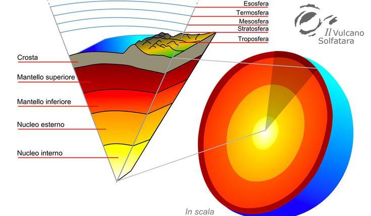 """Il Geoide della Terra e le nuove scoperte nel sottosuolo, ne """"La Scienza del Martedì"""". http://www.vulcanosolfatara.it/it/news-eventi/blog-vulcano-solfatara-pozzuoli/342-geoide-della-terra-e-nuove-scoperte-nel-sottosuolo,-ne-la-scienza-del-martedì"""