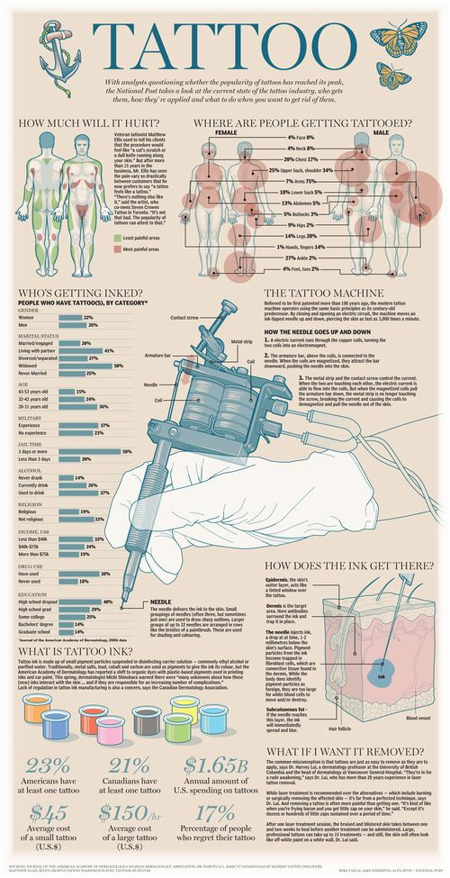 Graphic: The Tattoo Industry / National Post on imgfave