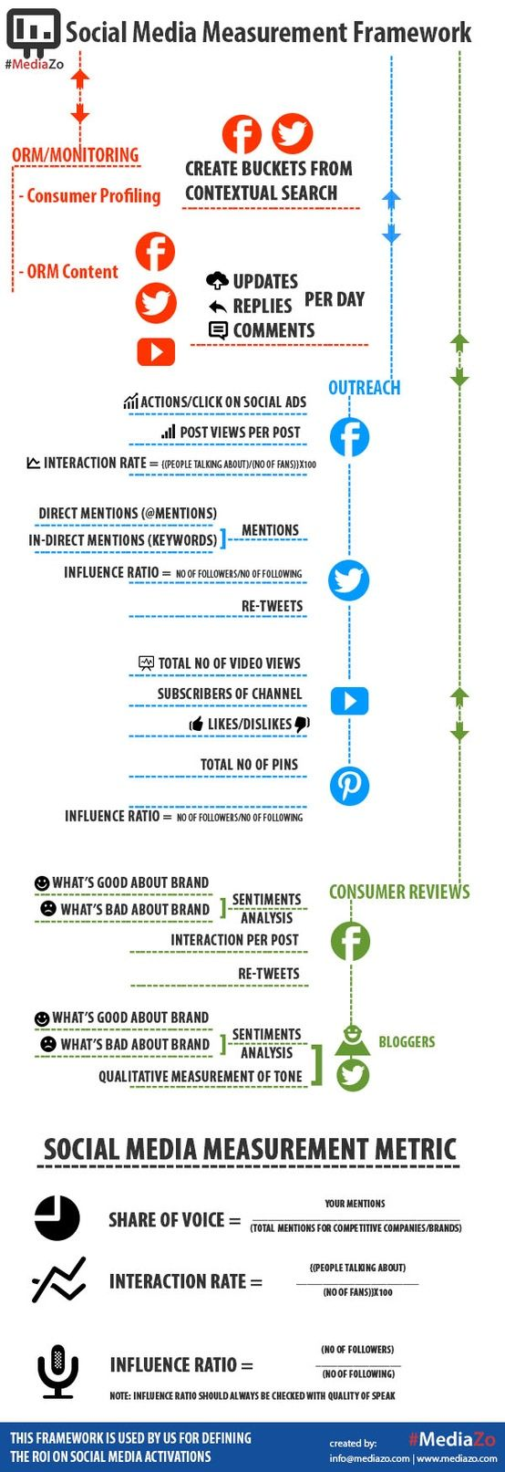Social Media Framework : les principaux indicateurs de mesure d'activité et de performance