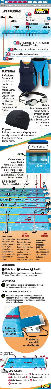 La Natación en las Olimpíadas de Río 2016. Las reglas básicas de la natación, el calendario y todos los partidos en mundodeportivo.com