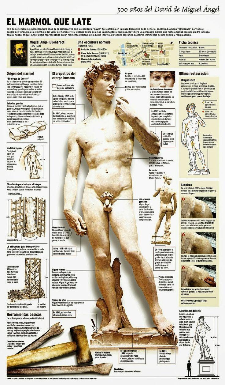 Miguel Ángel y el Renacimiento Italiano