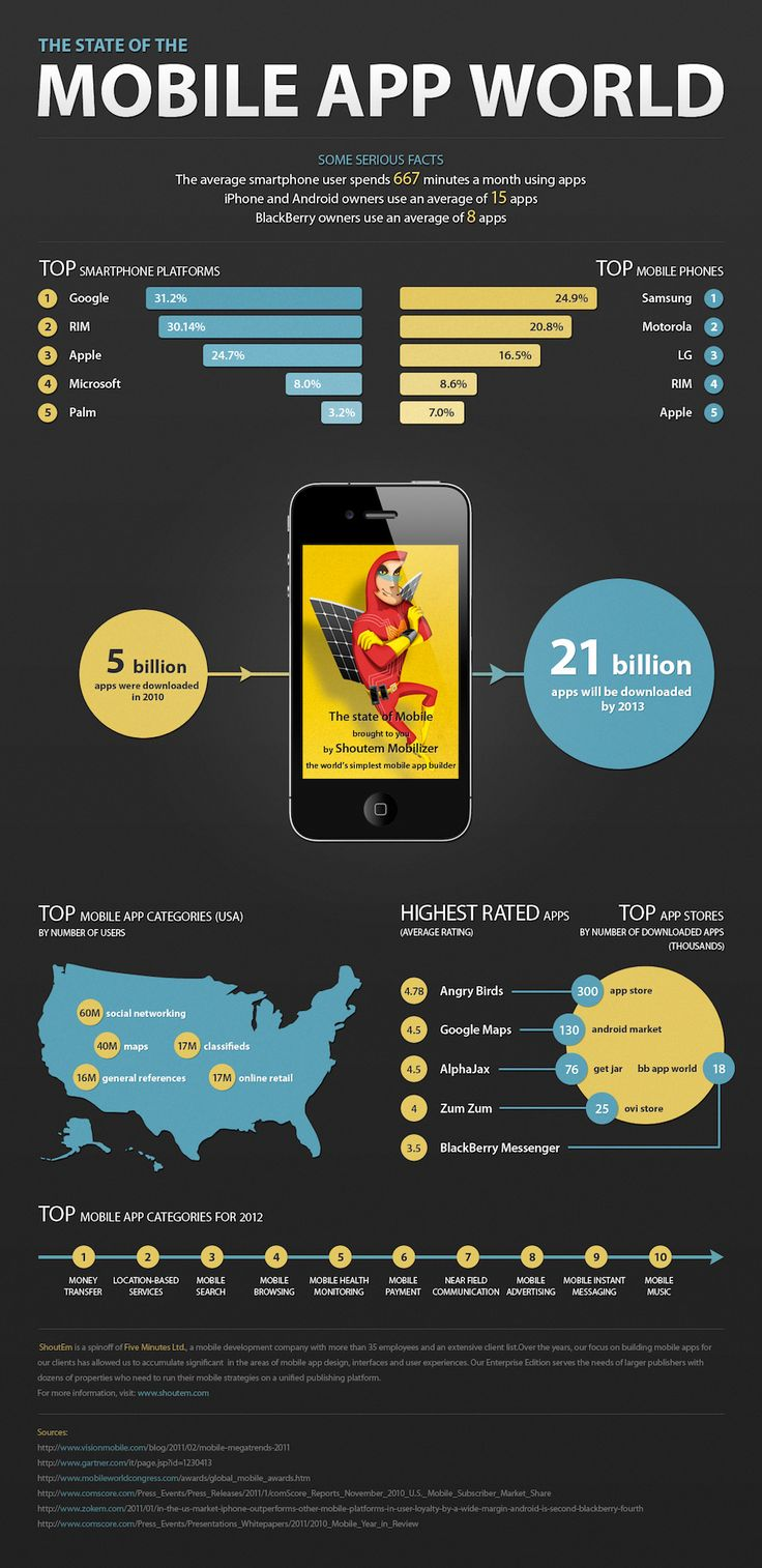Infographic: The State of the Mobile App World