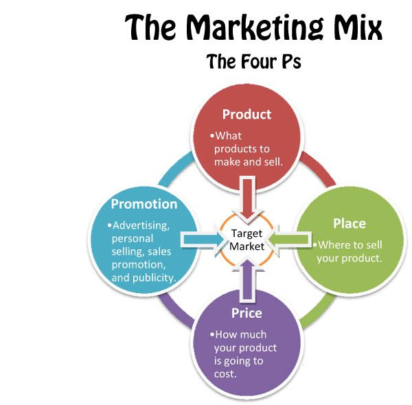 pros and cons of marketing mix of m s Media mix minute: episode 03 pros and cons of econometric modeling media mix minute: episode 03 transcript digital marketing, or tv advertising.