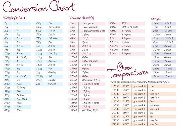 Quick Conversion Chart for measurements How to do