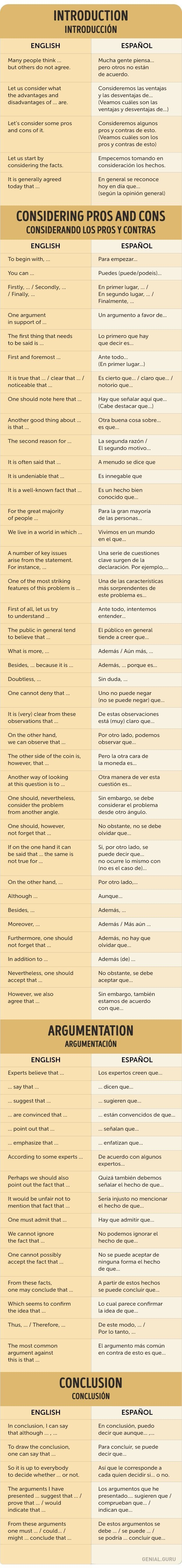 Introductions, considering pros and cons, argumentation and conclusion in #Spanish