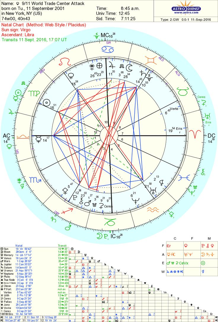 58 best astrology images on pinterest birth chart important venus square pluto 911 lilith juno geenschuldenfo Gallery