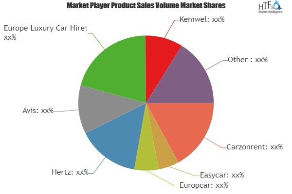 Tourism Vehicle Rental Market Assessment Latest Global Insights On Trends And Challenges Competitive Analysis Swot Analysis
