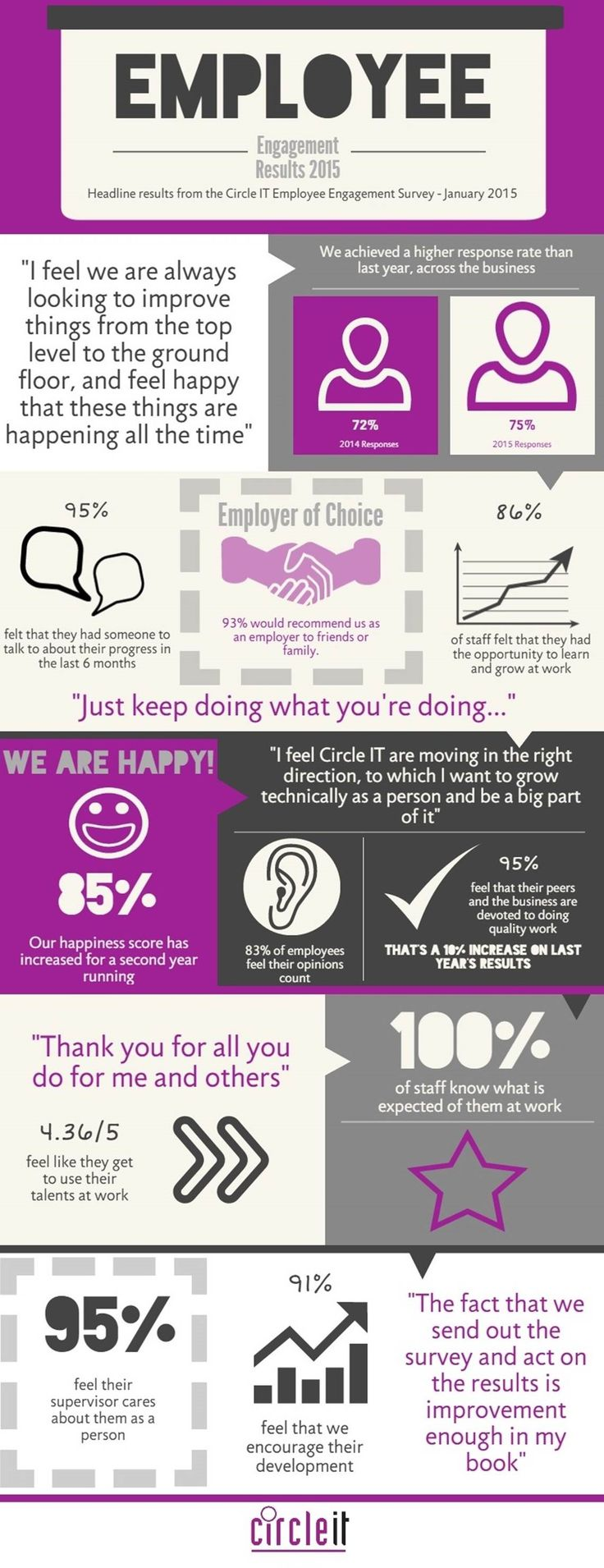 We're celebrating excellent staff engagement results again in 2015! #EmployeeEngagement #EmployerofChoice