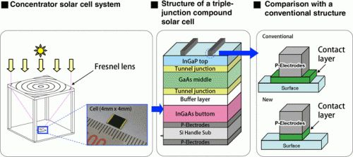 """World Solar cell efficiency record set again by Sharp  44.4%!  """"A research team at Sharp Corporation has announced that it has created a solar cell capable of converting 44.4% of incoming sunlight into electricity. The solar cell is of the """"concentrator triple-junction compound"""" type, which basically is a lens-based system that focuses sunlight."""""""