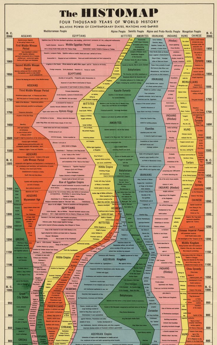 The Histomap - Four Thousand Years of World History