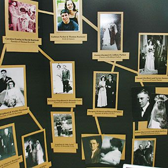 """Family Tree    For couples with large families, take the family picture idea one step further. On the score board itself, create a """"family..."""