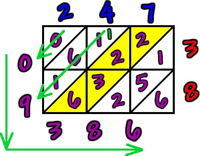 Cool Math 4 Kids Times Tables Help - Lattice Multiplication - free online cool math lessons, cool math games, fun math activities, math flash cards to print, calculators and more!