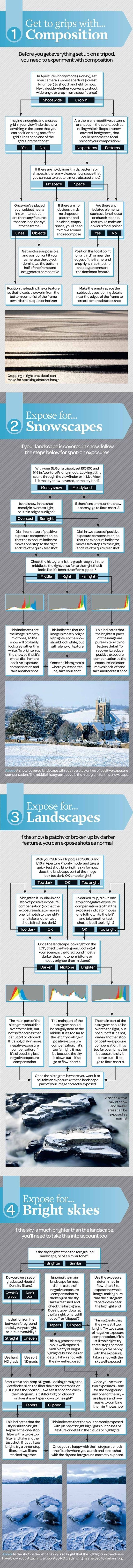 Winter landscape photography cheat sheet: how to c
