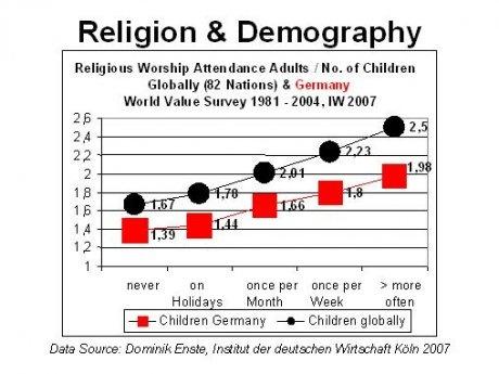 Religion & Demography, Enste