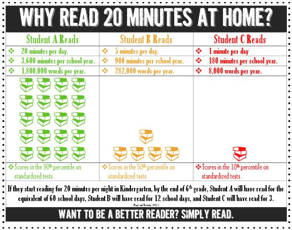Stuff Students Say and Other Classroom Treasures: Why Read 20 Minutes? Pinterest-Inspired Visual!