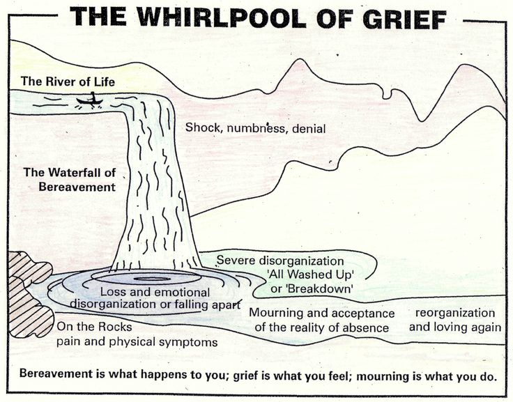 The process of grieving an unhappy, abusive childhood can looks a lot like this picture.  This process is similar to the stages of dying as described by Kubler-Ross.