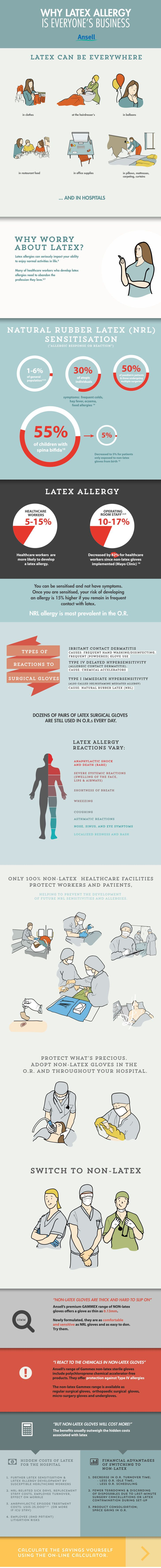 infographic for Ansell about latex allergy