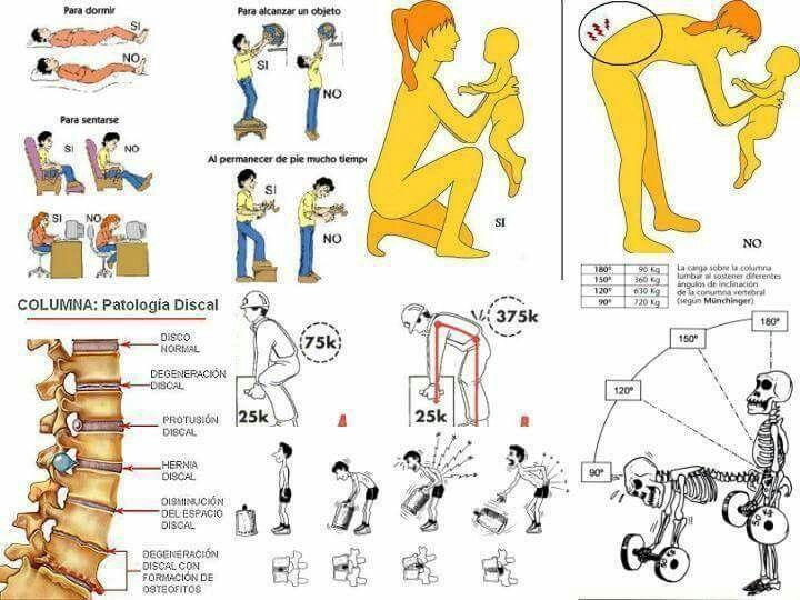 Compartimos varias imágenes de vicios posturales , malas posturas o malas acciones diarias que provocan dolores y problemas en nuestra columna. También Gimnasia de Higiene de Columna y Flexibilidad !!!