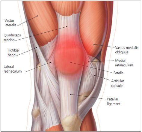 Running writings: Injury Series: Uncovering the role of hip strength and mechanics in the cause and treatment of runner's knee / patellofemoral pain syndrome / chondromalacia patellae
