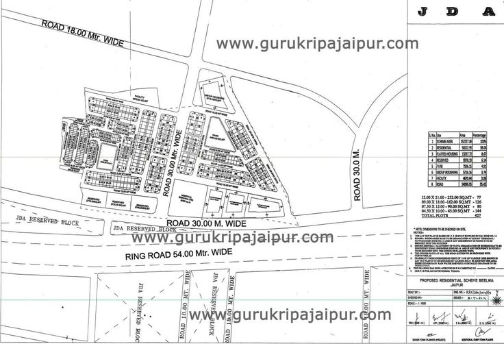Bilwa Awasiya Yojna JDA Scheme Jaipur Bilwa Jaipur