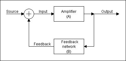 Generic Feedback Amplifier block diagram