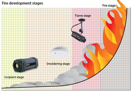 Fire Development Stages Are Bs Exam Pinterest Smoke