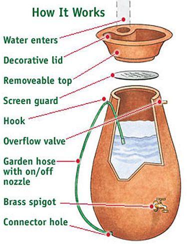 Rain Catcher Urn 50 Gallon, Rain Barrel |