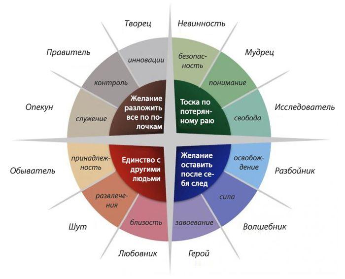12 стилевых архетипов на основе теории Маргарет Маркс и Кэрол Пирсон (проект Валентины Габышевой) - Nell's mindf*king journal