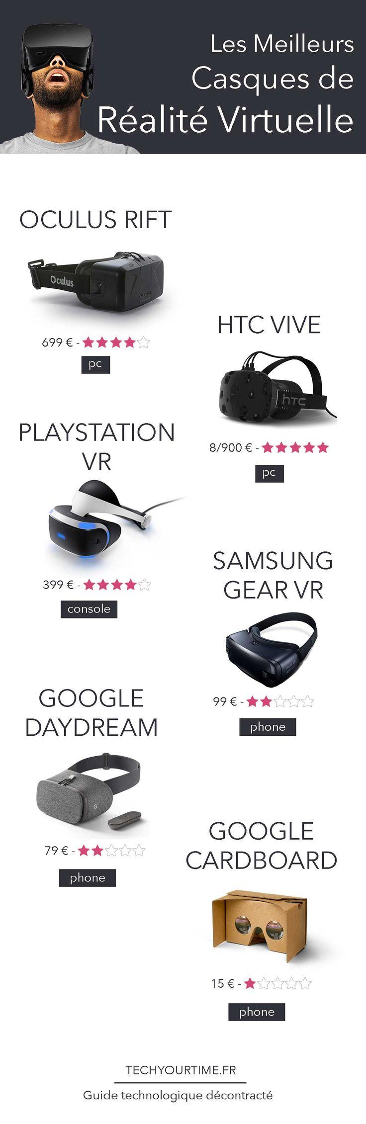 Aujourd'hui, les meilleurs ambassadeurs de la réalité virtuelle sont les casques. Utilisés dans les jeux, le tourisme, le médical, les casques de réalité virtuelle sont à la disposition du grand public à des prix plus ou moins abordables.  Partons donc à la recherche du casque de réalité virtuelle presque-parfait, en commençant par l'oculus rift, puis le HTC vive...