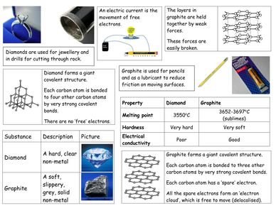 263 best periodic table images on pinterest chemistry periodic diamond and graphite searchc urtaz Gallery