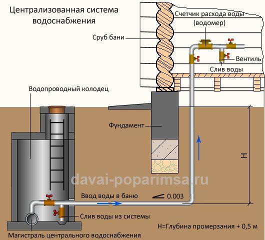 Централизованная система водоснабжения бани